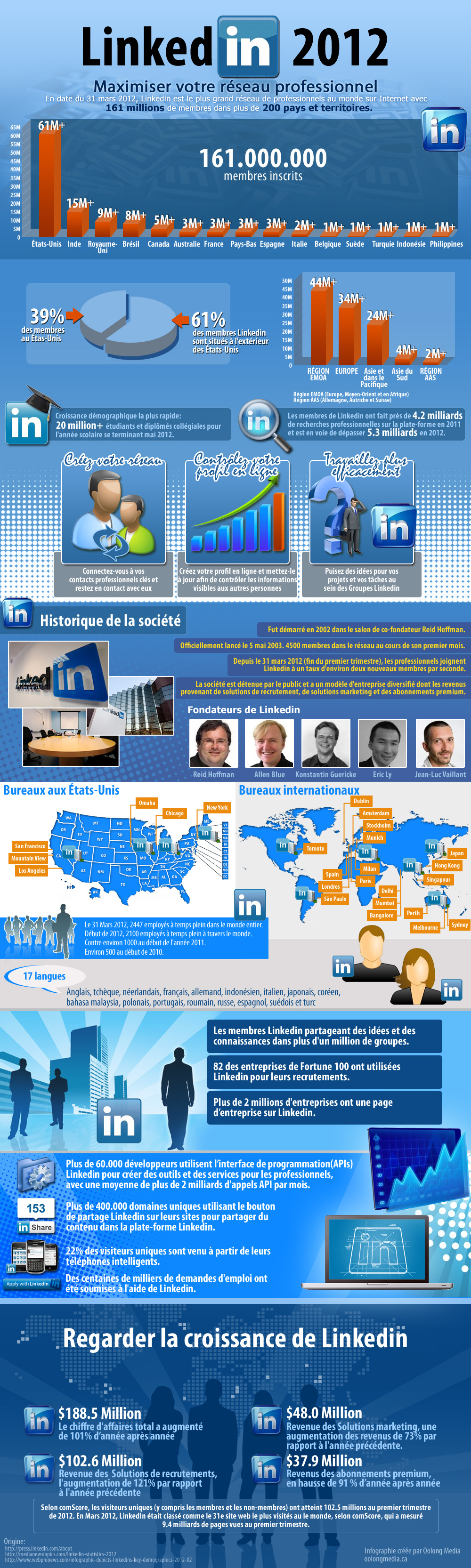 Infographique Linkedin 2012