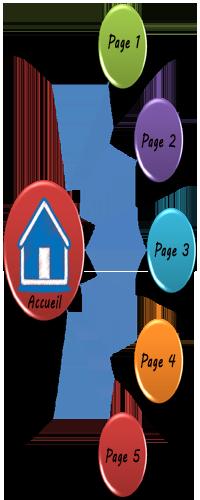 Site pour PME en démarrage