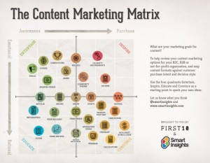 matrice du marketing web de contenu