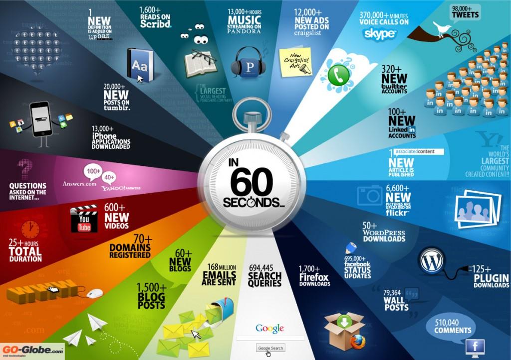 Statistiques sur le Web en 1 minutes