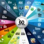 (Schéma) Statistiques sur les milliers d'interactions sur différents sites Web en 60 secondes