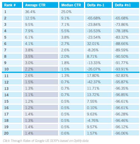 pourcentage de taux de clique des 10 résultats dans googles