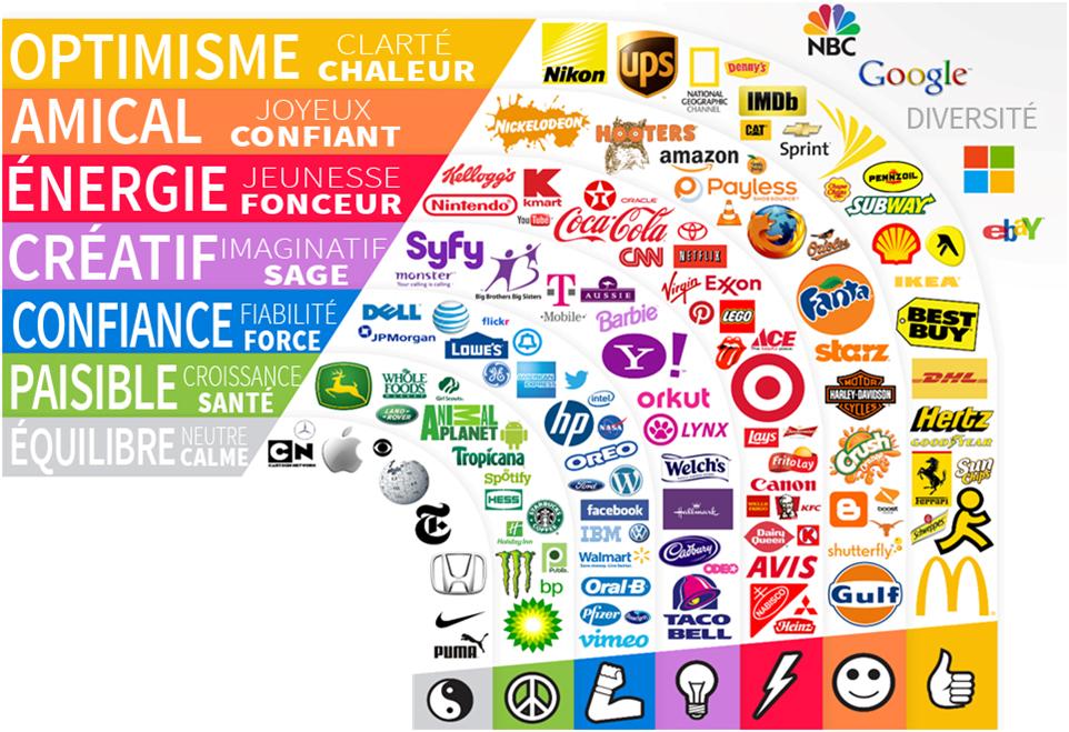 Astuces de conception de logo