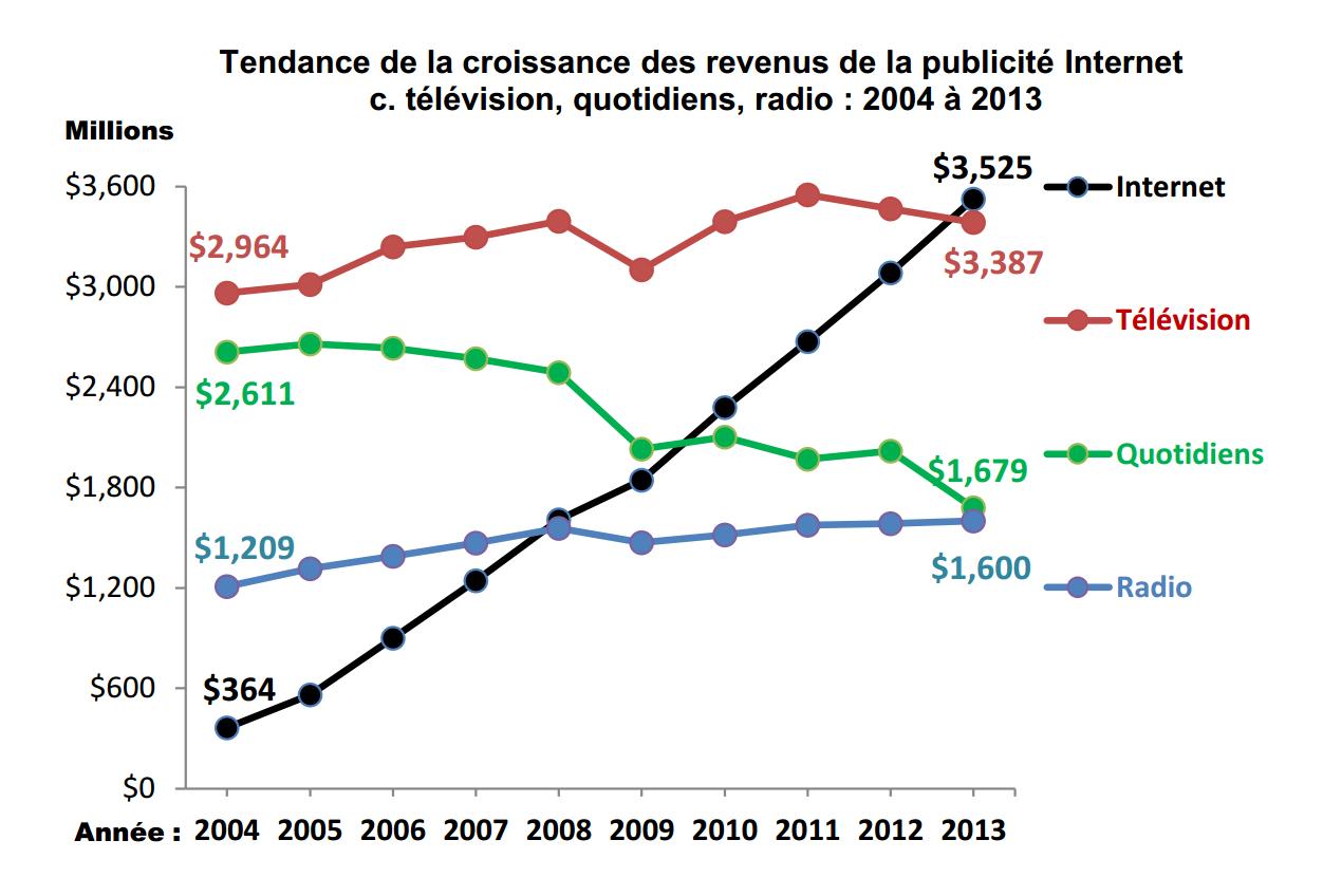 Evolution Publicite en ligne au Canada de 2004 a 2013 selon IAB