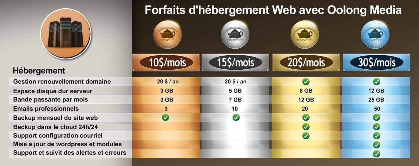 Forfait hebergement  web quebec Oolong Media compress