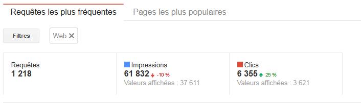 Google webmaster tools variation du pourcentage de clics et impressions 2