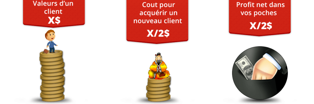 Marketing Web et cout d'un client