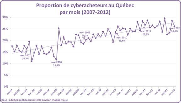 Proportion de cyberacheteurs au Québec par mois (2007-2012)