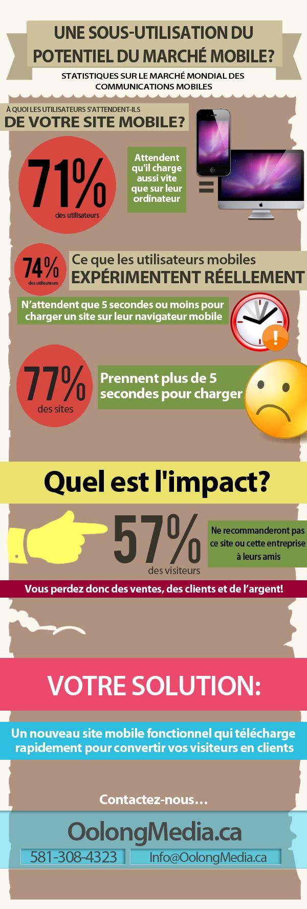 Infographie sur le web mobile au québec