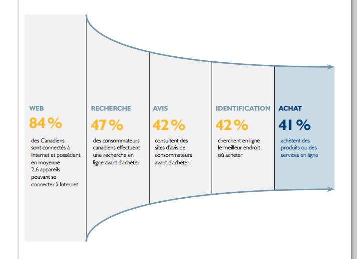 Statistiques BDC sur les achats de services et Produits en Ligne