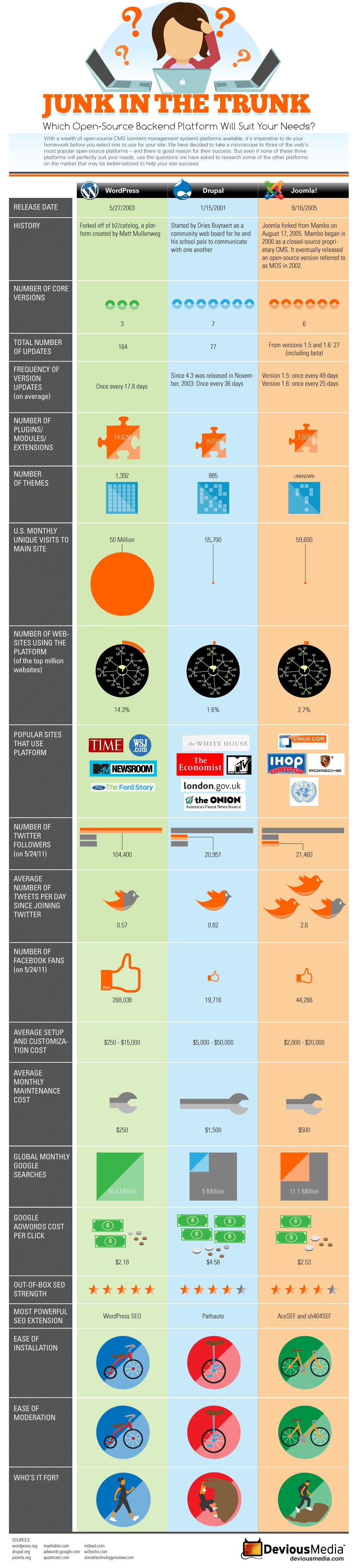 comparaison des CMS JOomla WordPress et Drupal