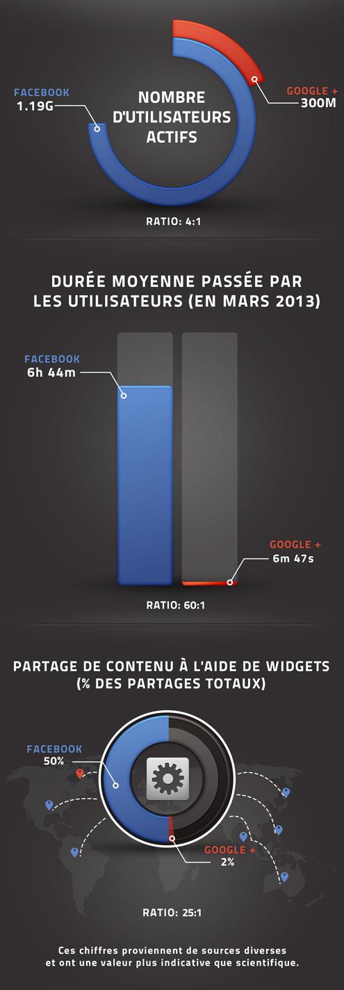 facebook-versus-google-plus-statistiques-v3.1