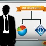 Création d'infographies comme stratégie de marketing web pour une PME?