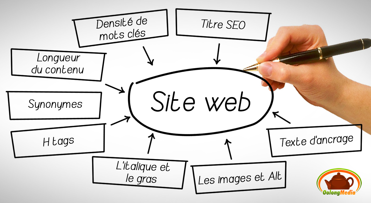 SEO optimisation du referencement interne dun site web