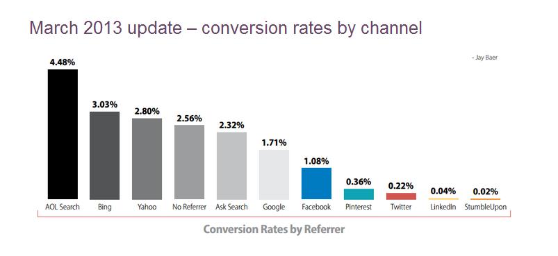 segments de trafic et taux de conversion oolong media